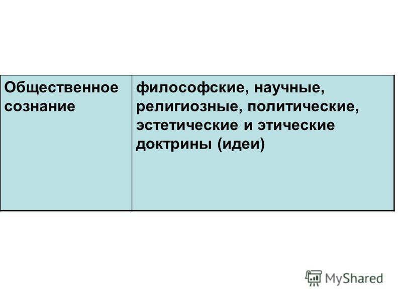 Общественное сознание философские, научные, религиозные, политические, эстетические и этические доктрины (идеи)