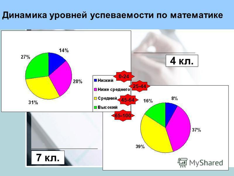 Динамика уровней успеваемости по математике 4 кл. 7 кл. 0-24 25-44 45-64 65-100