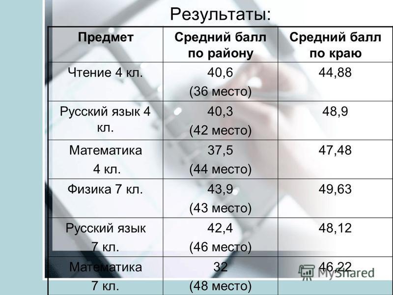 Результаты: Предмет Средний балл по району Средний балл по краю Чтение 4 кл.40,6 (36 место) 44,88 Русский язык 4 кл. 40,3 (42 место) 48,9 Математика 4 кл. 37,5 (44 место) 47,48 Физика 7 кл.43,9 (43 место) 49,63 Русский язык 7 кл. 42,4 (46 место) 48,1
