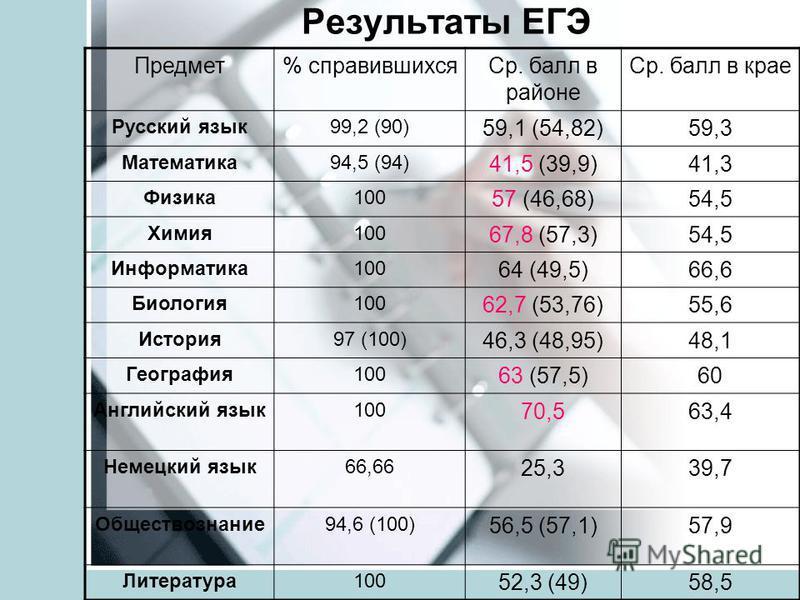 Результаты ЕГЭ Предмет% справившихся Ср. балл в районе Ср. балл в крае Русский язык 99,2 (90) 59,1 (54,82)59,3 Математика 94,5 (94) 41,5 (39,9)41,3 Физика 100 57 (46,68)54,5 Химия 100 67,8 (57,3)54,5 Информатика 100 64 (49,5)66,6 Биология 100 62,7 (5