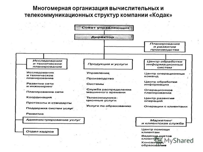 Многомерная организация вычислительных и телекоммуникационных структур компании «Кодак»