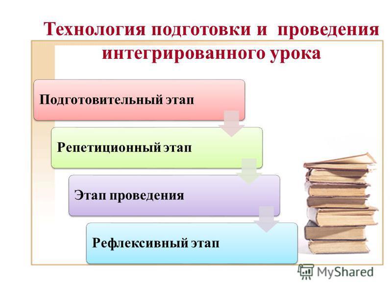 Технология подготовки и проведения интегрированного урока Подготовительный этап Репетиционный этап Этап проведения Рефлексивный этап