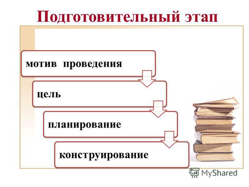 Подготовительный этап мотив проведения цель планирование конструирование