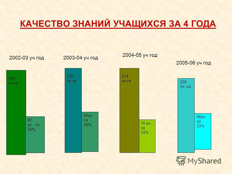 КАЧЕСТВО ЗНАНИЙ УЧАЩИХСЯ ЗА 4 ГОДА 269 уч-ся 67 уч - ся 30% 2002-03 уч год 230 уч-ся 91 уч- ся 40% 2003-04 уч год 70 уч- ся 33% 214 уч-ся 2004-05 уч год 200 Уч -ся 66 уч- ся 33% 2005-06 уч год