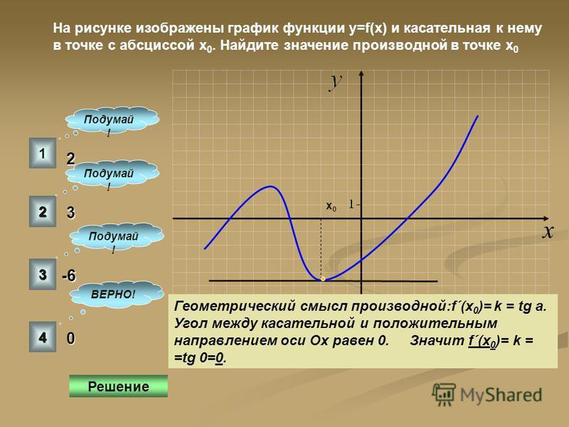 К графику функции у=f(x) в точке с абсциссой х 0 =6 проведена касательная. Найдите ее угловой коэффициент, если на рисунке изображен график производной этой функции. 1 2 3 4 ВЕРНО! Подумай ! y=f´(x) x 6 -2 Геометрический смысл производной k=f´(x). На