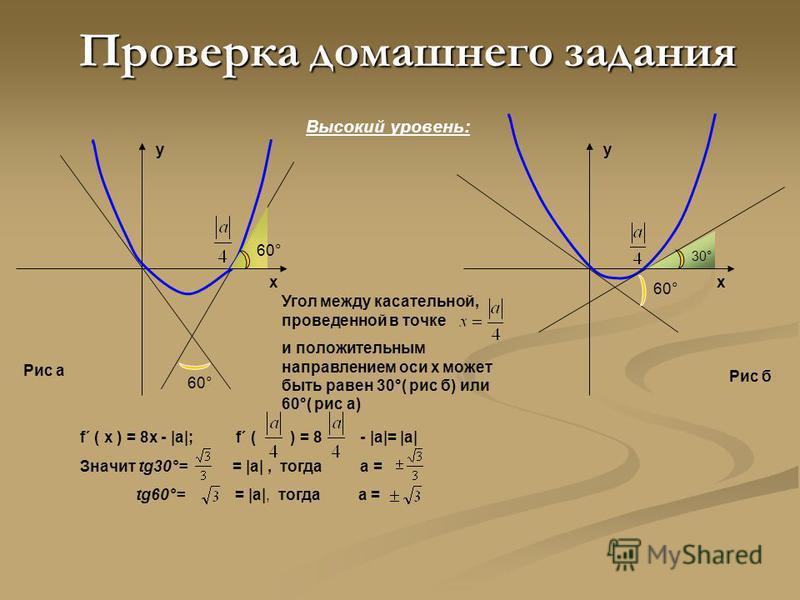 253(г) f ´ (x) =2x+2; f ´ (1) =2·1+2=4 Значит tg α=4. 254 (в) f ´ (x) =cosx; f ´ (π) =cosπ=-1; Значит, tg α=-1. 259(а) Находим точки пересечения графика с осью ох: 3 х-х 3 =0; х(3-х 2 )=0; х 1 = 0, х 2 =, x 3 = f´(x) = 3 - 3x 2 tgα 1 = f´(0)=3 ; α 1