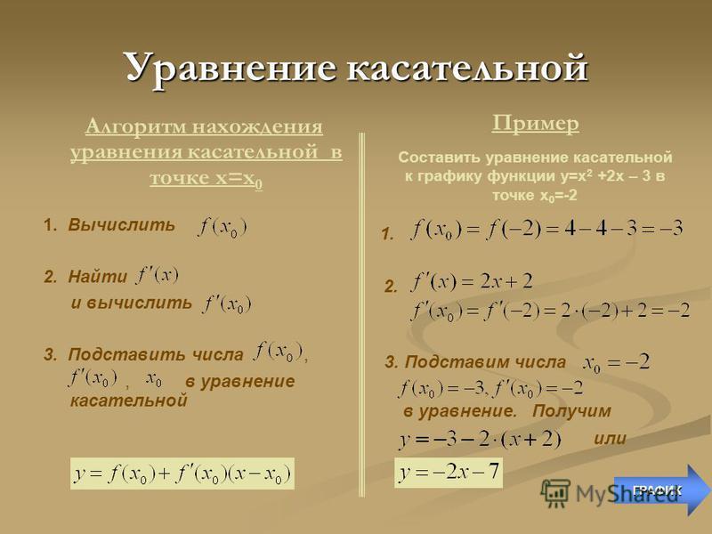 Уравнение касательной Уравнение касательной к кривой y=f (x) в заданной точке с абсциссой х 0 имеет вид: Уравнение касательной к кривой y=f (x) в заданной точке с абсциссой х 0 имеет вид: -Значение функции в точке х 0 -Значение производной функции в