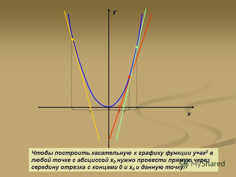 Задача Составить уравнение касательной к графику функции у=х 2 в точках 1 гр 2 гр 3 гр 4 гр 5 гр 6 гр х 0 =2 х 0 =1 х 0 =-3 х 0 =4 х 0 =3 х 0 =-2 и найти абсциссу точки пересечения касательной с осью Ох х 0 х 0 х -3-22134 -1,50,511,52 ? Проанализируй