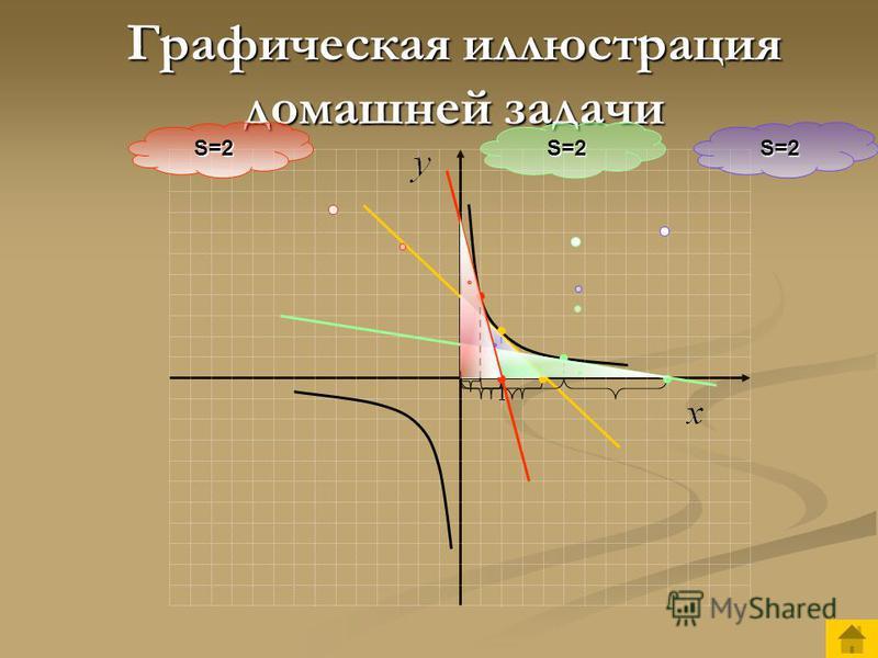 Домашнее задание Составить уравнение касательных к графику функции в точках х 0 =0,5; х 0 =1; х 0 =2,5. Найти: а) точки пересечения касательных с осями координат, б) площадь прямоугольного треугольника, образованного касательной и осями координат. Сф