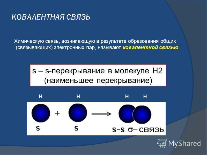 КОВАЛЕНТНАЯ СВЯЗЬ Химическую связь, возникающую в результате образования общих (связывающих) электронных пар, называют ковалентной связью. НННН s – s-перекрывание в молекуле H2 (наименьшее перекрывание)