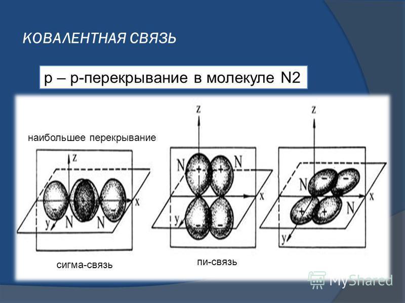 КОВАЛЕНТНАЯ СВЯЗЬ p – p-перекрывание в молекуле N2 наибольшее перекрывание сигма-связь пи-связь