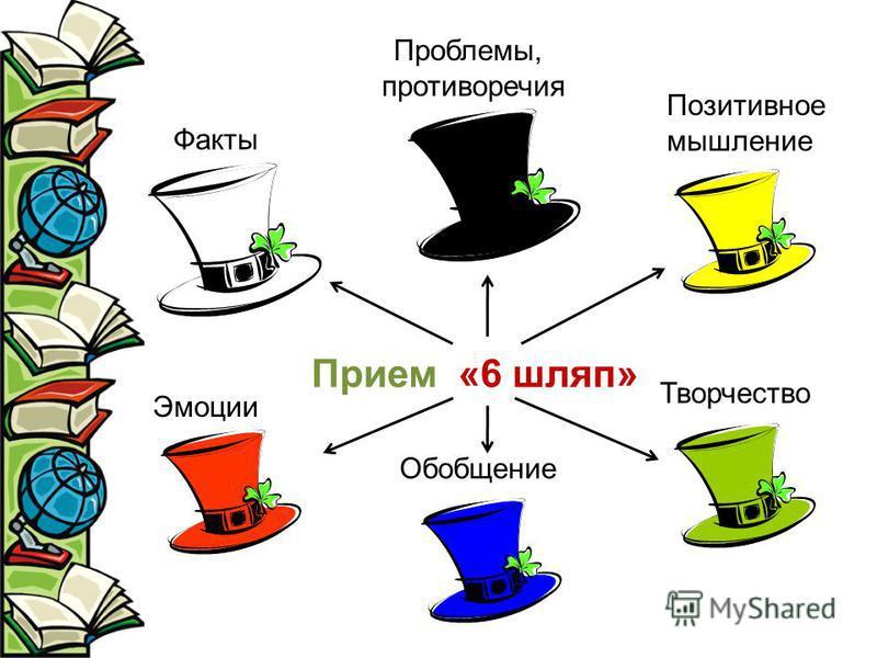 Прием «6 шляп» Факты Позитивное мышление Проблемы, противоречия Обобщение Эмоции Творчество