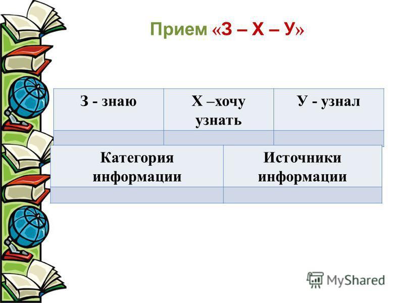 Прием « З – Х – У » З - знаюХ –хочу узнать У - узнал Категория информации Источники информации