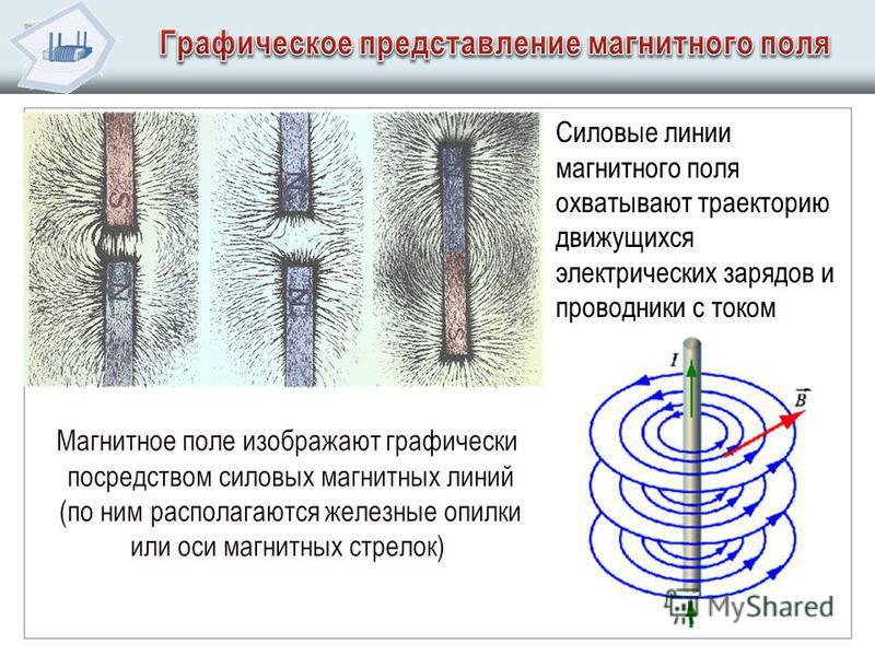 Силовые линии магнитного поля охватывают траекторию движущихся электрических зарядов и проводники с током