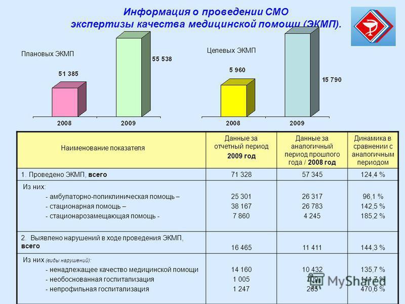Информация о проведении СМО экспертизы качества медицинской помощи (ЭКМП). Наименование показателя Данные за отчетный период 2009 год Данные за аналогичный период прошлого года / 2008 год Динамика в сравнении с аналогичным периодом 1. Проведено ЭКМП,