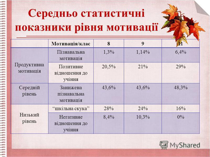 Середньо статистичні показники рівня мотивації Мотивація/клас8911 Продуктивна мотивація Пізнавальна мотивація 1,3%1,14%6,4% Позитивне відношення до учіння 20,5%21%29% Середній рівень Занижена пізнавальна мотивація 43,6% 48,3% Низький рівень шкільна с