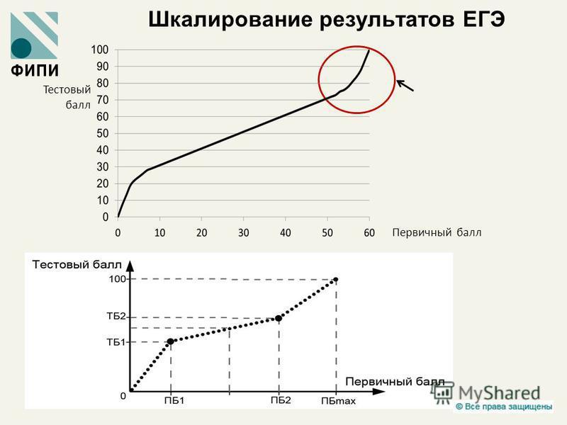 Шкалирование результатов ЕГЭ Тестовый балл Первичный балл