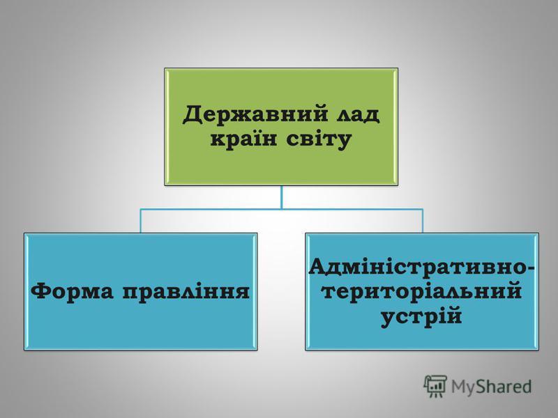 Державний лад країн світу Форма правління Адміністративно- територіальний устрій