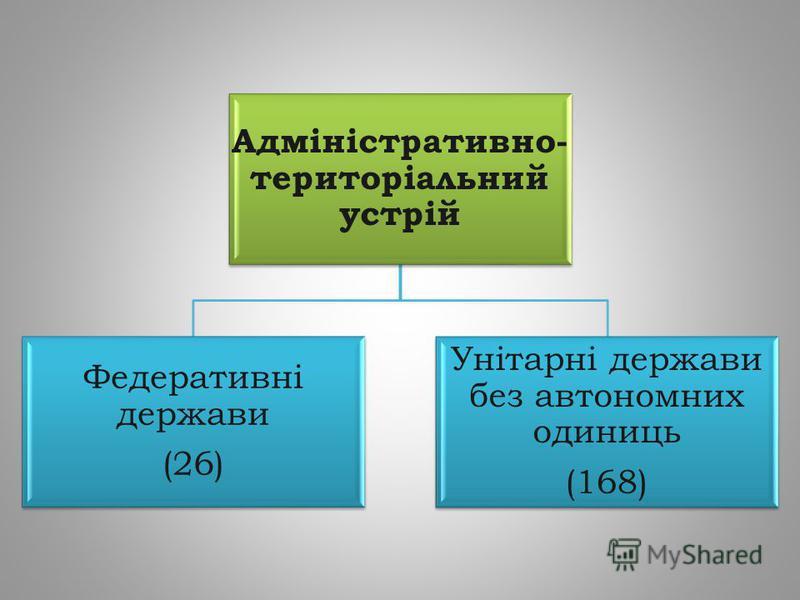 Адміністративно- територіальний устрій Федеративні держави (26) Унітарні держави без автономних одиниць (168)