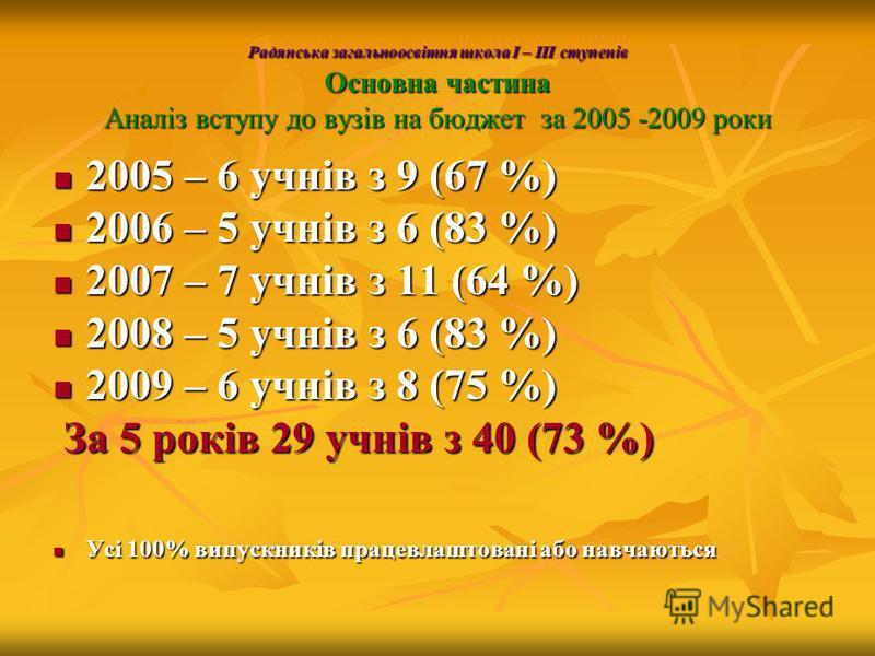 Радянська загальноосвітня школа І – ІІІ ступенів Основна частина Аналіз вступу до вузів на бюджет за 2005 -2009 роки 2005 – 6 учнів з 9 (67 %) 2005 – 6 учнів з 9 (67 %) 2006 – 5 учнів з 6 (83 %) 2006 – 5 учнів з 6 (83 %) 2007 – 7 учнів з 11 (64 %) 20
