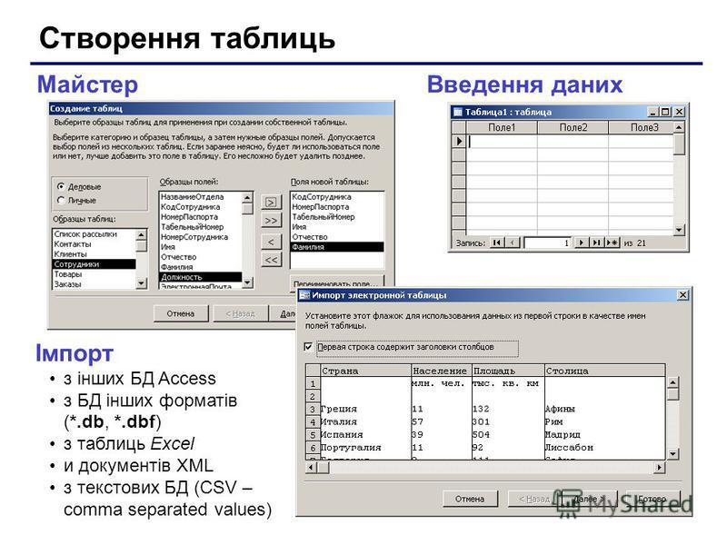 Створення таблиць Введення данихМайстер Імпорт з інших БД Access з БД інших форматів (*.db, *.dbf) з таблиць Excel и документів XML з текстових БД (CSV – comma separated values)