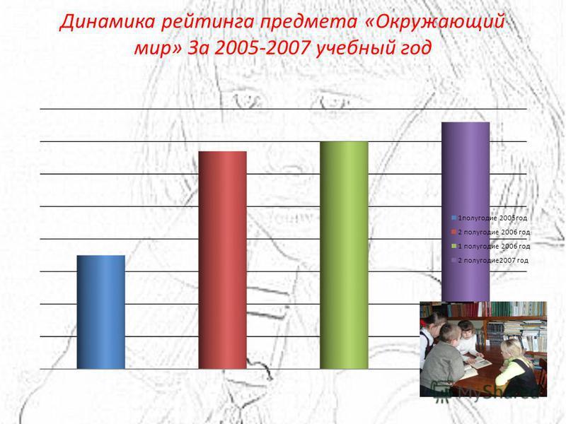 Динамика рейтинга предмета «Окружающий мир» За 2005-2007 учебный год