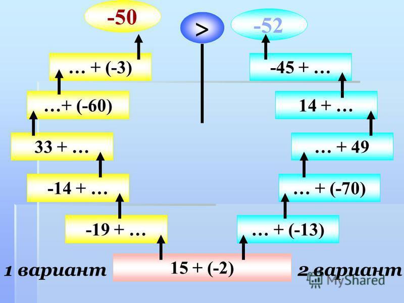 15 + (-2) 1 вариант 2 вариант -19 + … -14 + … 33 + … …+ (-60) … + (-3) -50 … + (-13) … + (-70) … + 49 14 + … -45 + … -52 >