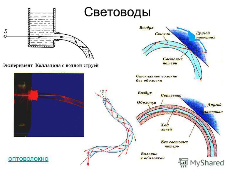 Световоды Эксперимент Колладона с водной струей ОПТОВОЛОКНО