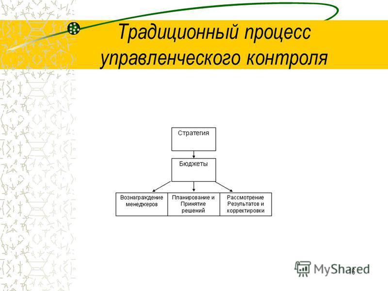 16 Традиционный процесс управленческого контроля