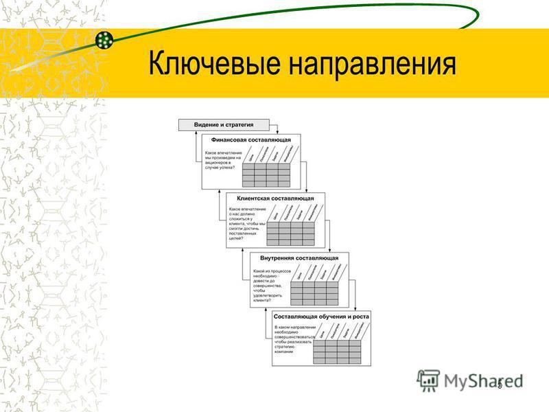 5 Ключевые направления