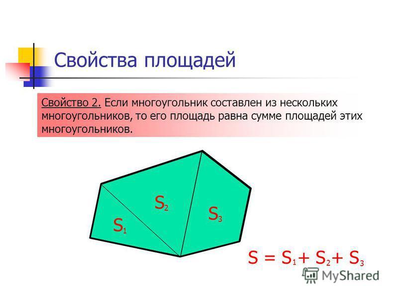 Свойства площадей Свойство 2. Если многоугольник составлен из нескольких многоугольников, то его площадь равна сумме площадей этих многоугольников. S 1 S 2 S 3 S = S + S + S 1 2 3