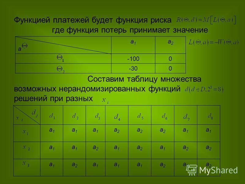 Функцией платежей будет функция риска где функция потерь принимает значение Составим таблицу множества возможных нерандомизированных функций решений при разных а а 1 а 1 а 2 а 2 -1000 -300 а 1 а 1 а 1 а 1 а 1 а 1 а 2 а 2 а 2 а 2 а 2 а 2 а 1 а 1 а 1 а
