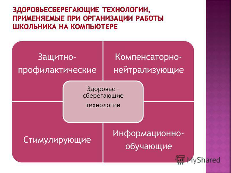 Защитно- профилактические Компенсаторно- нейтрализующие Стимулирующие Информационно- обучающие Здоровье - сберегающие технологии