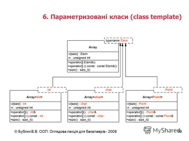 © Бублик В.В. ООП. Оглядова лекція для бакалаврів - 200819 6. Параметризовані класи (class template)
