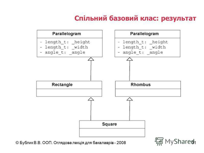 © Бублик В.В. ООП. Оглядова лекція для бакалаврів - 200831 Спільний базовий клас: результат