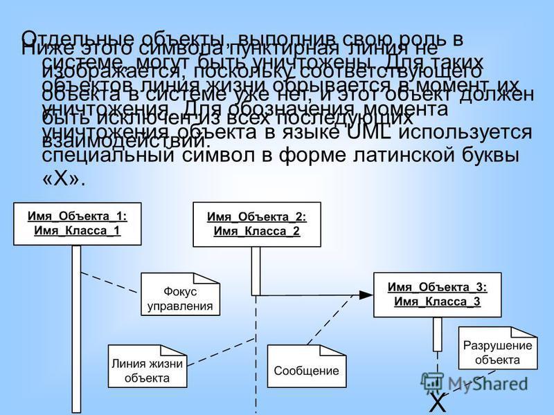 Отдельные объекты, выполнив свою роль в системе, могут быть уничтожены. Для таких объектов линия жизни обрывается в момент их уничтожения. Для обозначения момента уничтожения объекта в языке UML используется специальный символ в форме латинской буквы