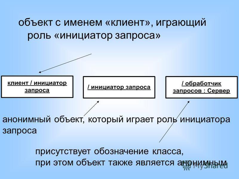 объект с именем «клиент», играющий роль «инициатор запроса» анонимный объект, который играет роль инициатора запроса присутствует обозначение класса, при этом объект также является анонимным