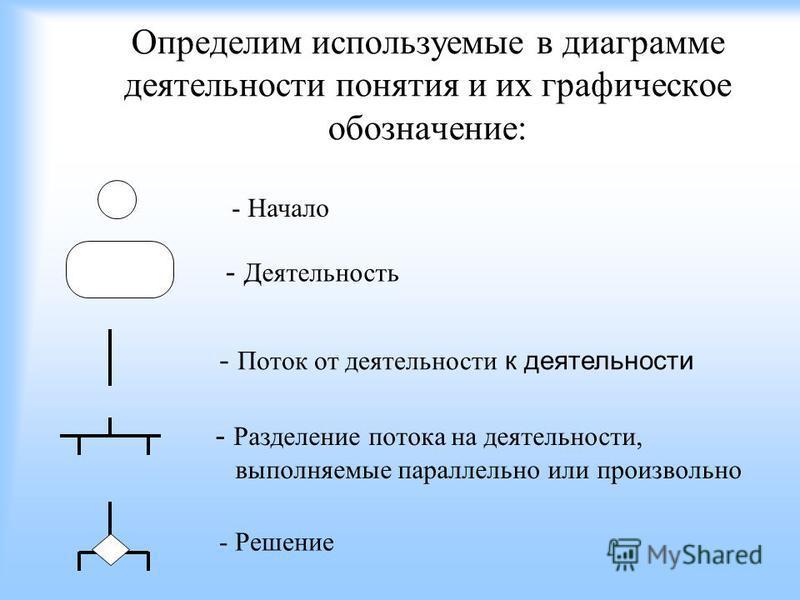 Определим используемые в диаграмме деятельности понятия и их графическое обозначение: - Деятельность - Разделение потока на деятельности, выполняемые параллельно или произвольно - Решение - Поток от деятельности к деятельности - Начало