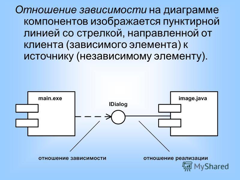 Отношение зависимости на диаграмме компонентов изображается пунктирной линией со стрелкой, направленной от клиента (зависимого элемента) к источнику (независимому элементу).