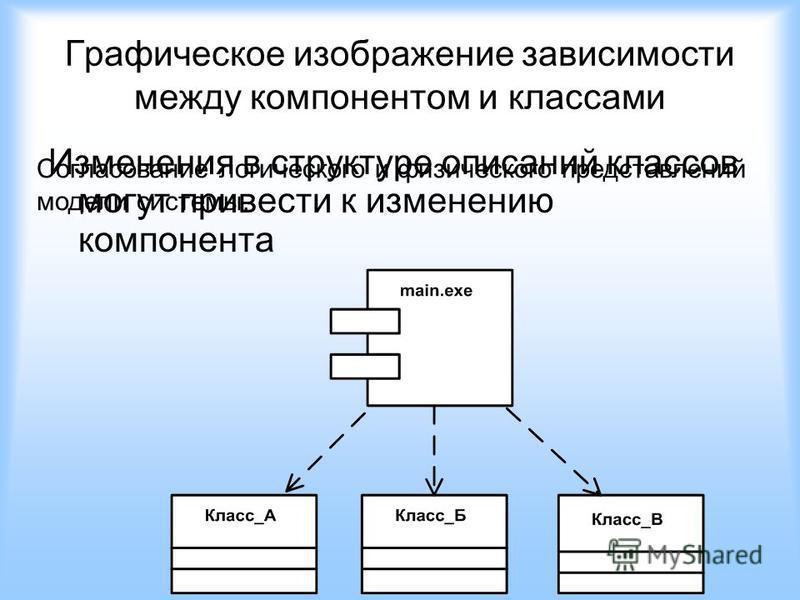 Графическое изображение зависимости между компонентом и классами Изменения в структуре описаний классов могут привести к изменению компонента Согласование логического и физического представлений модели системы.