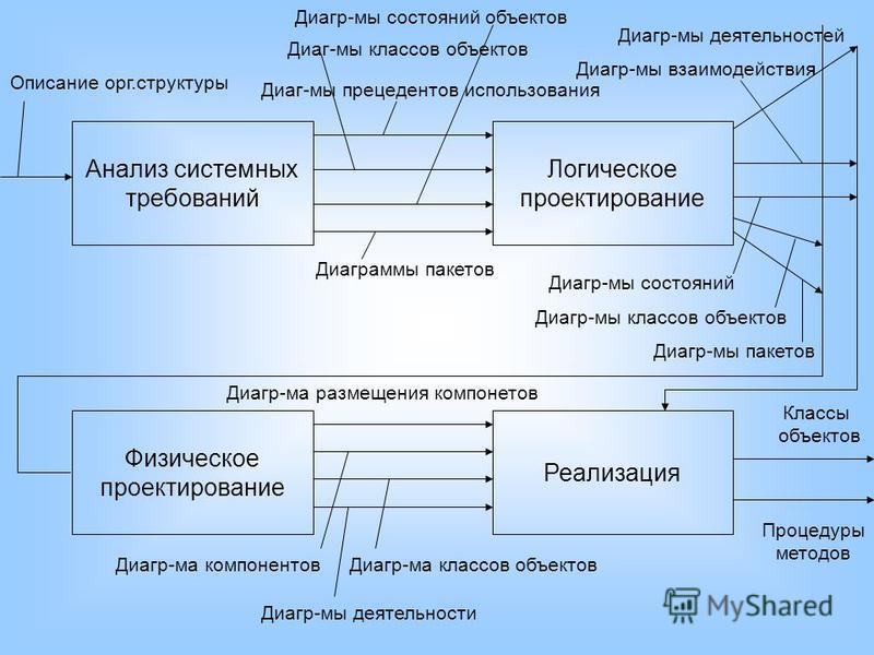 Анализ системных требований Логическое проектирование Физическое проектирование Реализация Описание орг.структуры Диаг-мы прецедентов использования Диаграммы пакетов Диаг-мы классов объектов Диагр-мы состояний объектов Диагр-мы деятельностей Диагр-мы