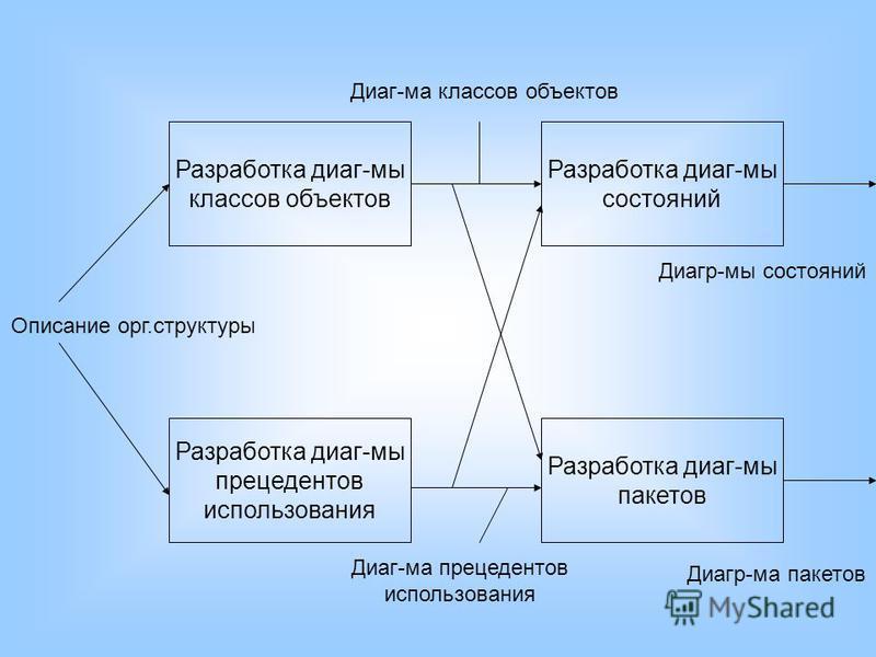 Разработка диаг-мы классов объектов Разработка диаг-мы пакетов Разработка диаг-мы состояний Разработка диаг-мы прецедентов использования Описание орг.структуры Диаг-ма классов объектов Диаг-ма прецедентов использования Диагр-мы состояний Диагр-ма пак