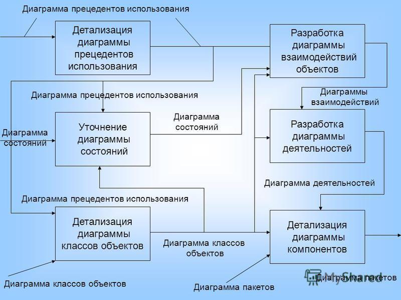 Детализация диаграммы прецедентов использования Разработка диаграммы взаимодействий объектов Уточнение диаграммы состояний Разработка диаграммы деятельностей Детализация диаграммы классов объектов Детализация диаграммы компонентов Диаграмма прецедент