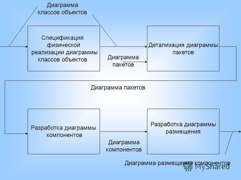 Спецификация физической реализации диаграммы классов объектов Детализация диаграммы пакетов Разработка диаграммы компонентов Разработка диаграммы размещения Диаграмма классов объектов Диаграмма пакетов Диаграмма пакетов Диаграмма компонентов Диаграмм