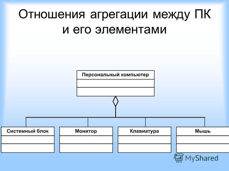 Отношения агрегации между ПК и его элементами