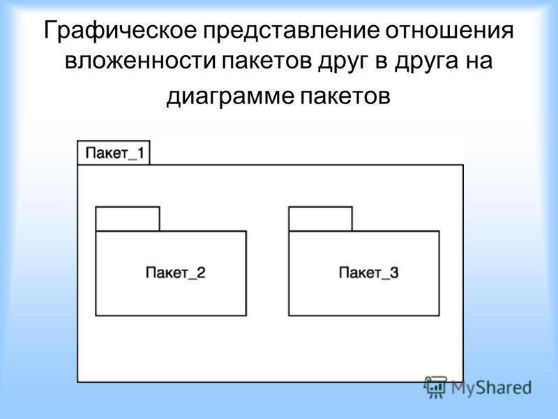 Графическое представление отношения вложенности пакетов друг в друга на диаграмме пакетов