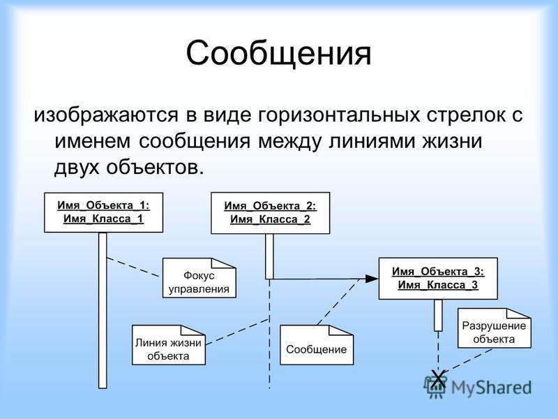 Сообщения изображаются в виде горизонтальных стрелок с именем сообщения между линиями жизни двух объектов.