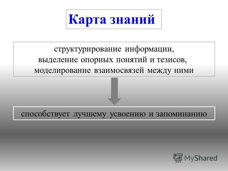 способствует лучшему усвоению и запоминанию структурирование информации, выделение опорных понятий и тезисов, моделирование взаимосвязей между ними Карта знаний