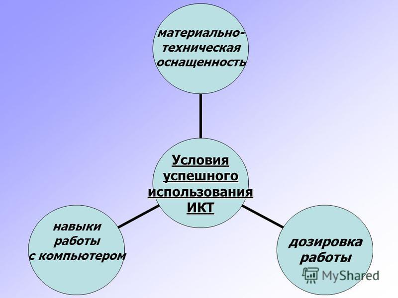 УсловияуспешногоиспользованияИКТ материально- техническая оснащенность дозировка работы навыки работы с компьютером
