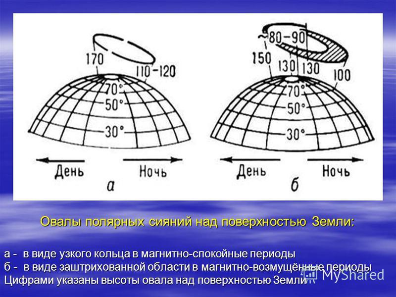 а - в виде узкого кольца в магнитно-спокойные периоды б - в виде заштрихованной области в магнитно-возмущённые периоды Цифрами указаны высоты овала над поверхностью Земли Овалы полярных сияний над поверхностью Земли: